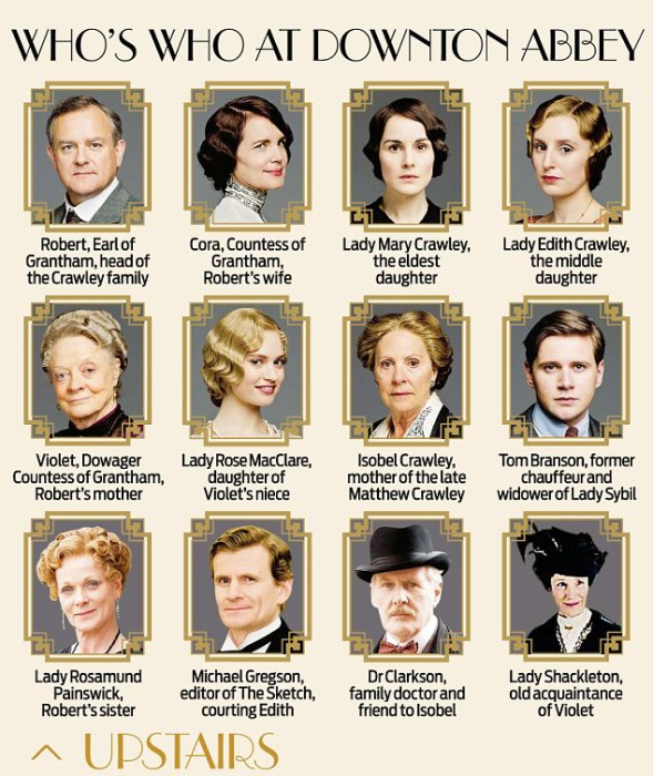 Downton Abbey Who's Who